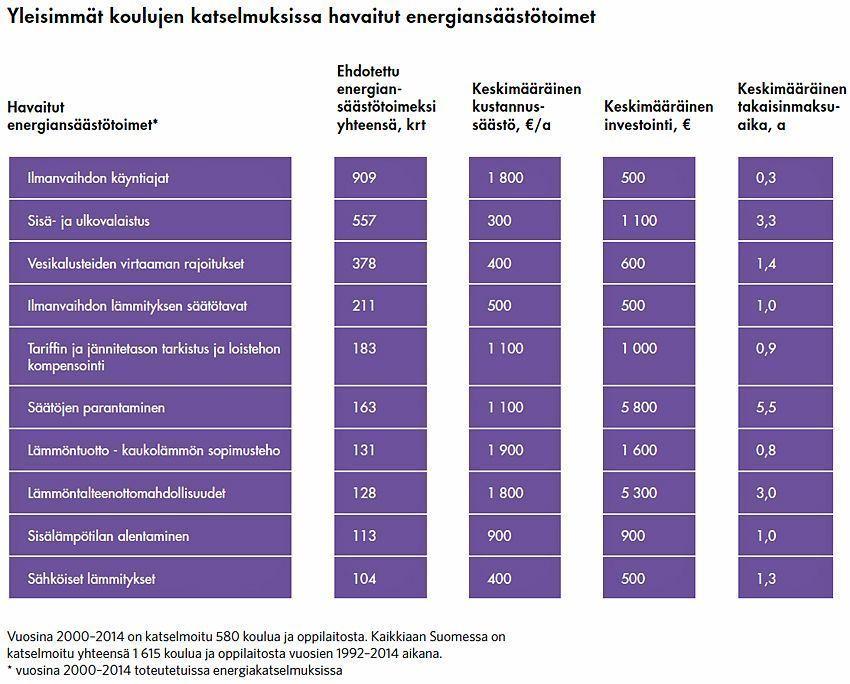 Yleisimmät koulujen Katselmuksissa havaitut energiansäästötoimet