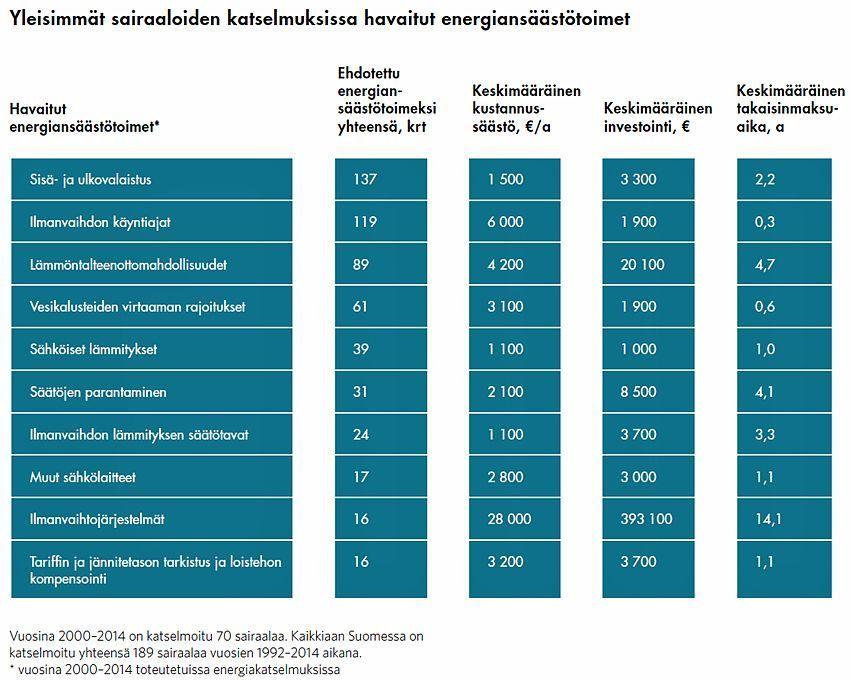 Yleisimmät sairaaloiden Katselmuksissa havaitut energiansäästötoimet