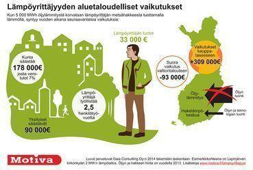 Lämpöyrittäjyyden aluetaloudelliset vaikutukset